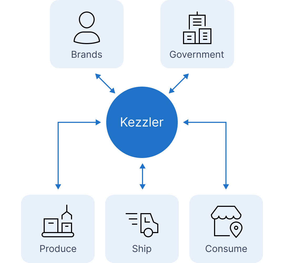 Graph of the value of Unit level traceability, allowing kezzler to connect with Brands, governments, shippers, consumers and producers.